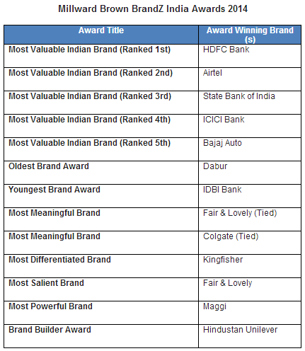 HDFC Bank Named India's Most Valuable Brand In BrandZ Ranking, As Service Sector Brands Dominate