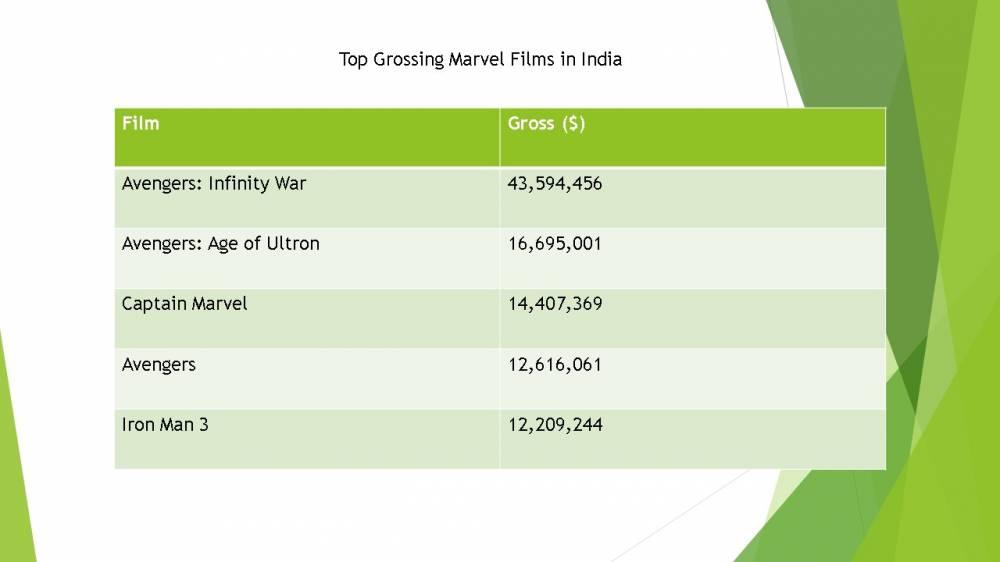 Source: Box Office Mojo
