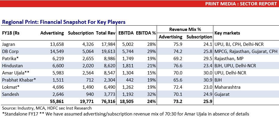 Print Media Sector Report