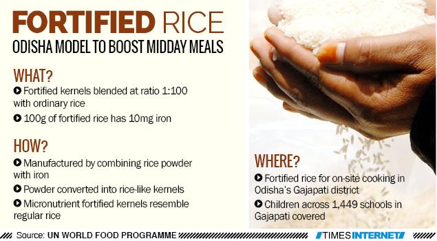 Fortified Rice Odisha Model