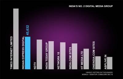 Indian Express Digital becomes India's No 2 Digital Media Group