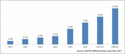 Indian Digital Advertising Market Growth (in INR crore)