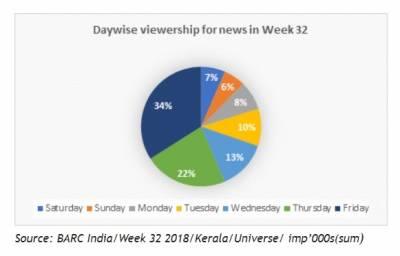 Malayalam News genre sees 98% growth