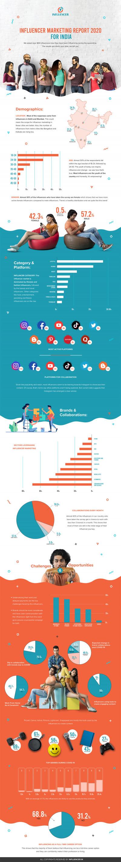 The Influencer Marketing Report 2020