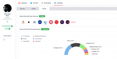 Facebook Brand Collaboration