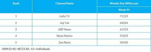 Times Now leads the list of top 5 English news channels