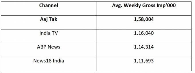 Aaj Tak maintains Non-Stop 52-week numero uno status
