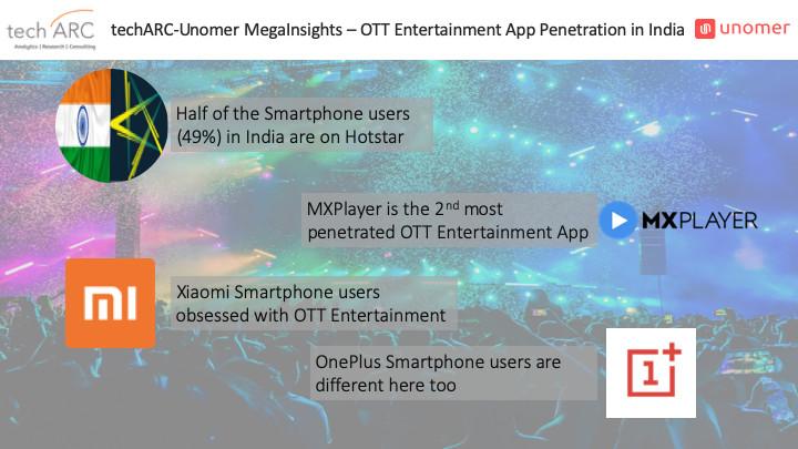 Hotstar most penetrated OTT entertainment app