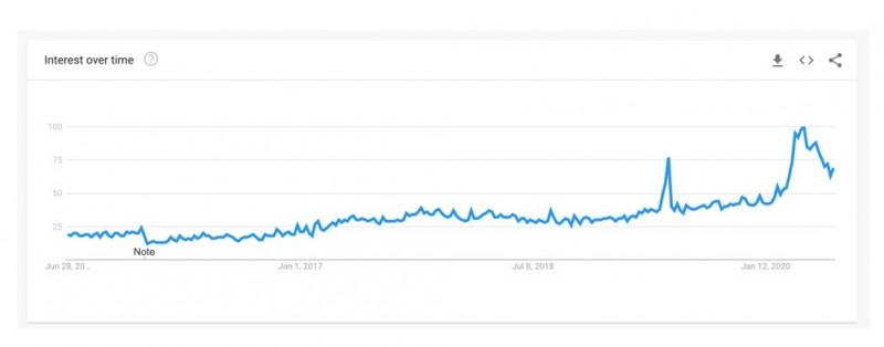 Interest Over Time for Meme Marketing